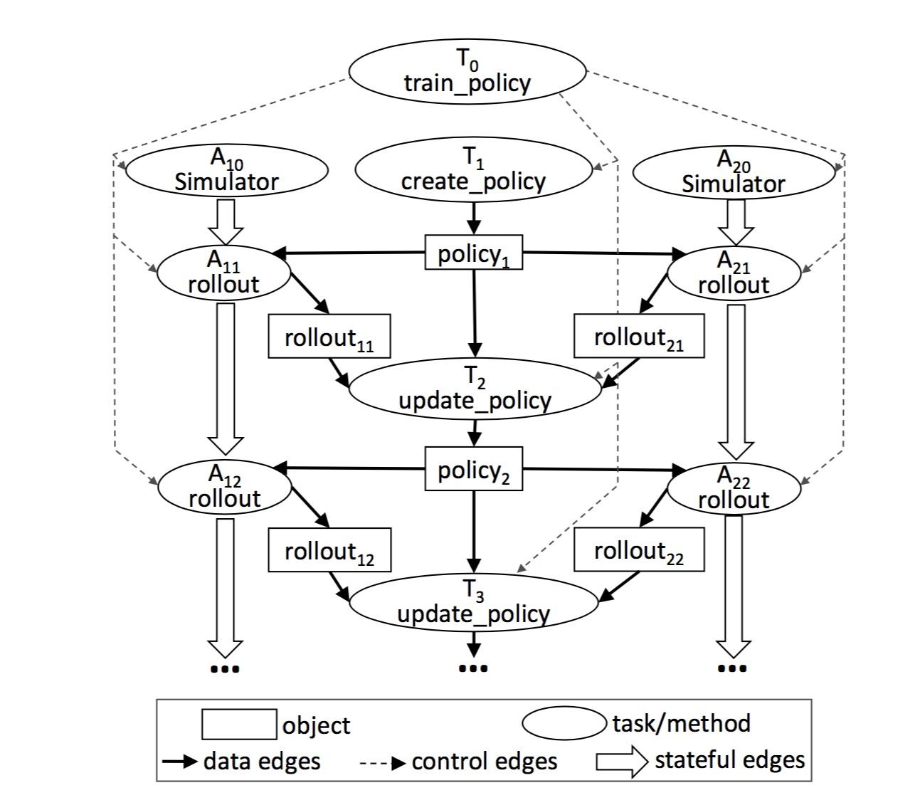 task graph