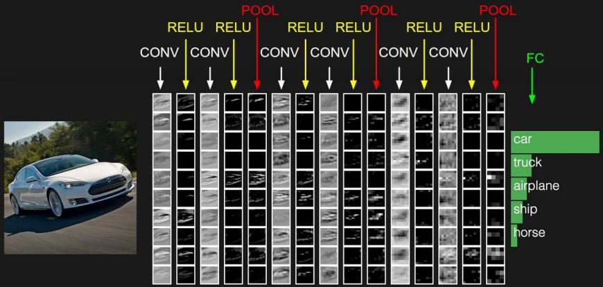 CNN结构图例