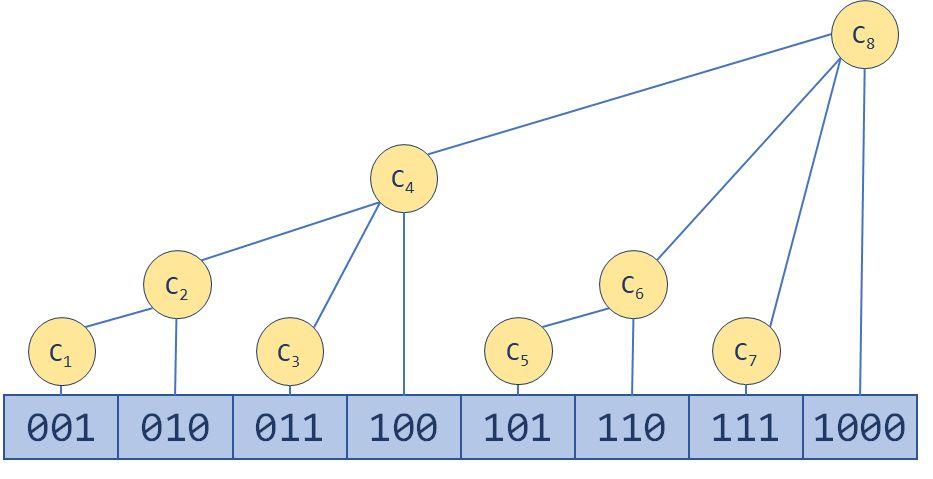 树状数组初步