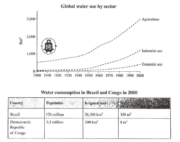 劍橋雅思6 test 1小作文考官范文解析 用水量water consumption