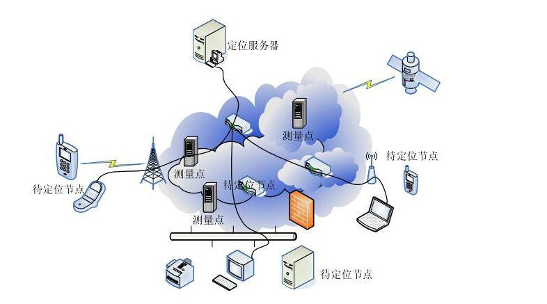 防不胜防的网络定位套路