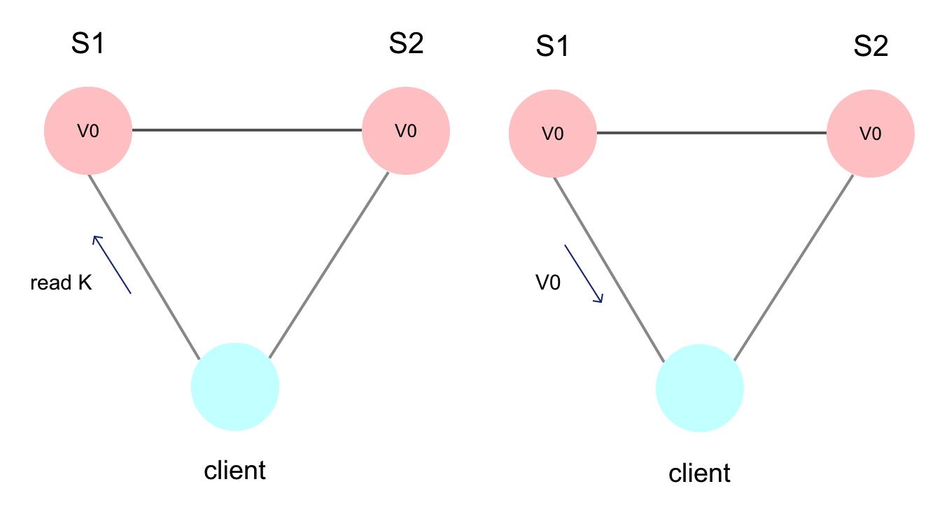 cap-client-send-read-request.png