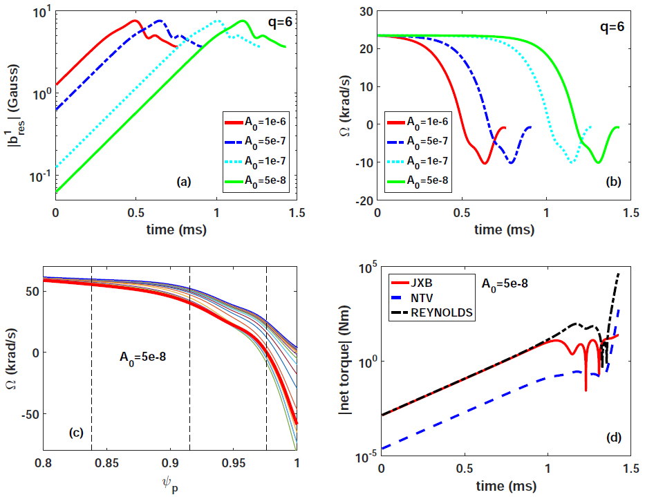 The MARS-Q simulated time evolution of different initially unstable kink-peeling mode: (a) and (b) the perturbed $m/n=6/1$ radial field component and the rotation frequency, respectively, at the $q=6$ rational surface, assuming different choices of the amplitude of the initial perturbation amplitude; (c) and (d) evolution of the rotation profile and the time traces of three toroidal net torques, respectively, from one simulation assuming the amplitude of the initial perturbation of $A_0=5\times10^{-8}$. The thick blue (red) curve in (c) indicates the initial (final) rotation profile. The vertical dashed lines in (c) indicate locations of the rational surfaces, with the rightmost one showing the radial location of the $q=6$ surface. Experimental fluid rotation profile is assumed, with the initial on-axis rotation speed being 207.6 krad/s. $\chi_M$ is assumed to be 1 m$^2$/s.