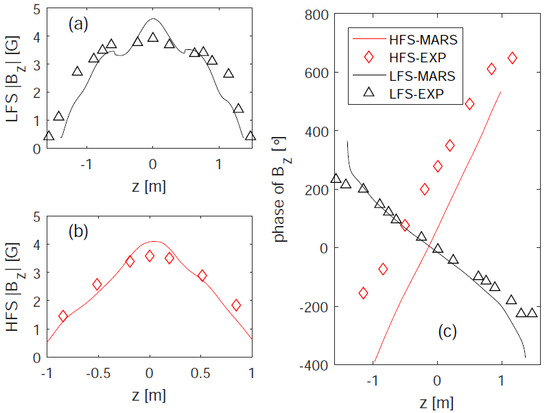 The comparison in mode structure on (a) LFS and (b) HFS, and (c) unwrapped phase of magnetic fluctuations due to $n=1$ from poloidal magnetic sensors data (open triangular or square). $E\times B$ rotation, experimental plasma resistivity and resistive wall are assumed.