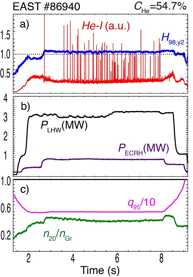 Time traces of plasma parameters of Type-I ELMy H-mode discharge. From top to bottom are, energy confinement factor $H_{98y,2}$ and He-I line emission count, the injected power of LHW and ECRH, and normalized density $n_{20}$/$n_{Gr}$ and $q_{95}$.