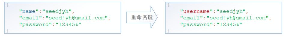 golang中json序列化时的键重命名.png