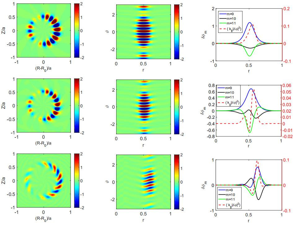Poloidal contour plots of electrostatic potential $\delta \phi (R, Z)$ (left plane) and $\delta \phi (r,\vartheta)$ (middle plane), and the dependence of the maximum amplitude of $\delta \phi (r)$ and <$k_\parallel |\delta \phi|^2$> on $r$ (right plane). Here, $ n_{EE}/n_i = 0.0001$ (first line), $0.001$ (middle line), and $0.01$ (last line), other parameters are fixed.