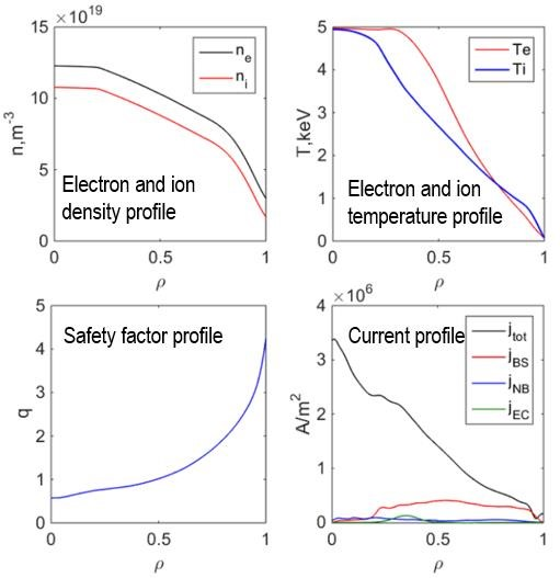 Parameter profiles of the conventional inductive regime of Ip=1.8MA