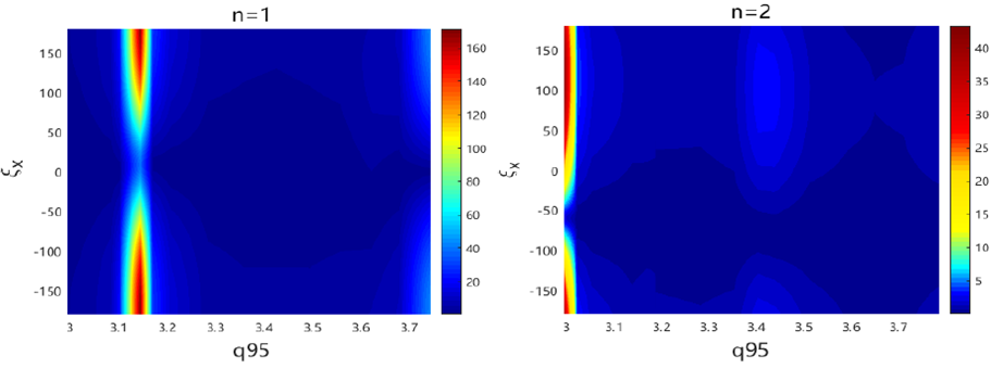 Resonant radial field component b$^1_{res}$ (in Gauss) in the coil phasing $\Delta \Phi$  and $q_{95}$ 2D domain for n=1 and 2 cases.The coil width and locations are fixed at $\Delta \theta=15^o$   and $\theta_c=\pm 10^o$ , respectively The coil current  $I_c = 5$ kAt is assumed.