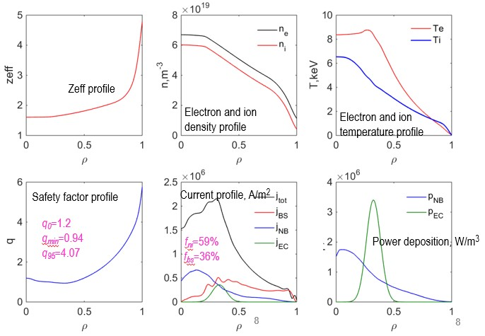 Parameter profiles of the hybrid regime of Ip=1.4MA