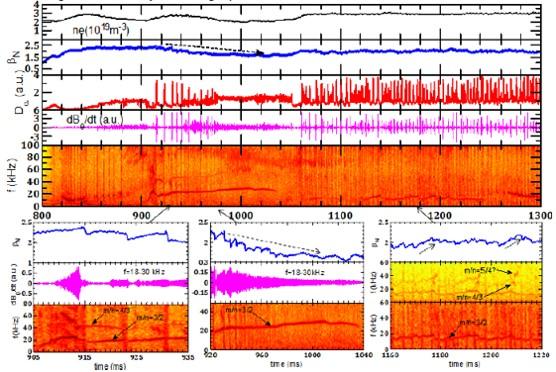 MHD activities in high-$\beta_N$ plasmas. Low-frequency (10 kHz<f<50 kHz) NTMs and high-frequency (60 kHz<f<150 kHz) Alfvén modes.