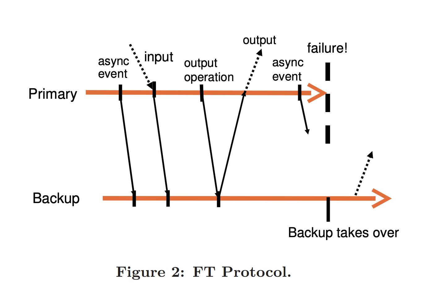 pb-ft-protocol.png