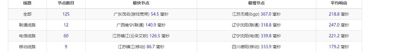 羊毛党之家 1.5刀新加坡 200M 可看Netflix 三网延迟200+
