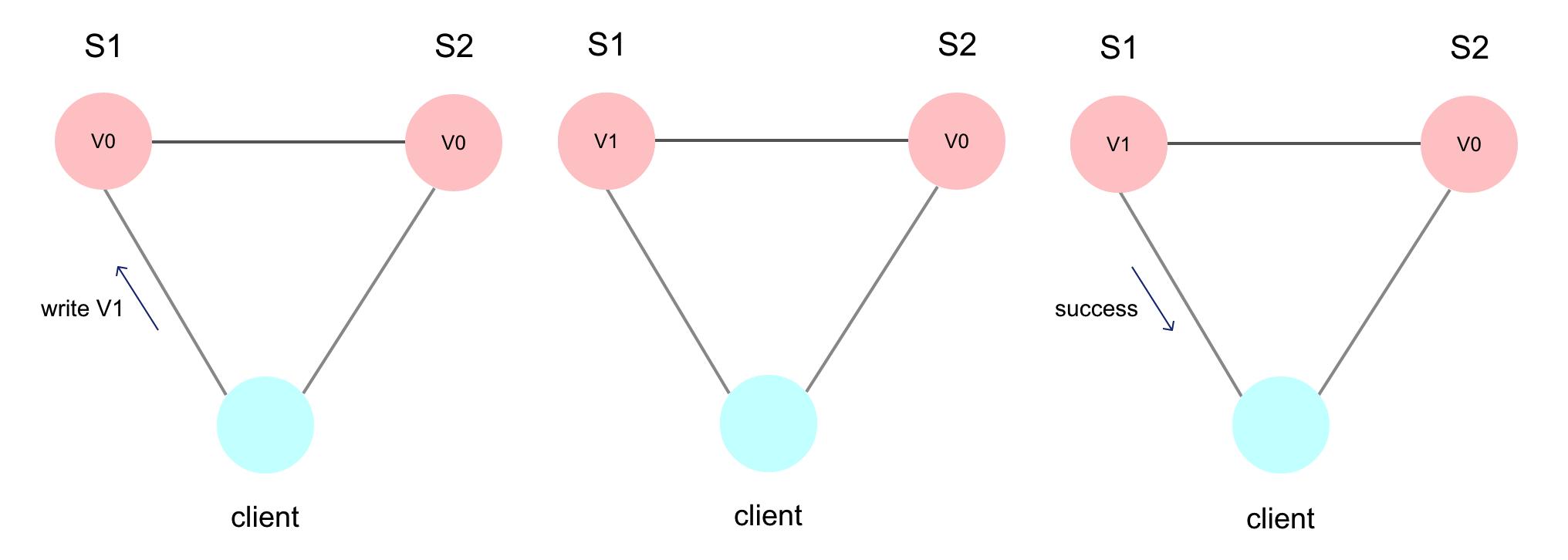 cap-client-send-write-request.png