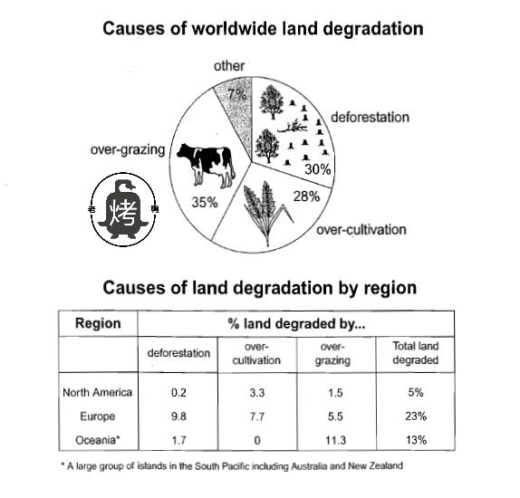 剑桥雅思8 test 1小作文考官范文解析 农业土地退化