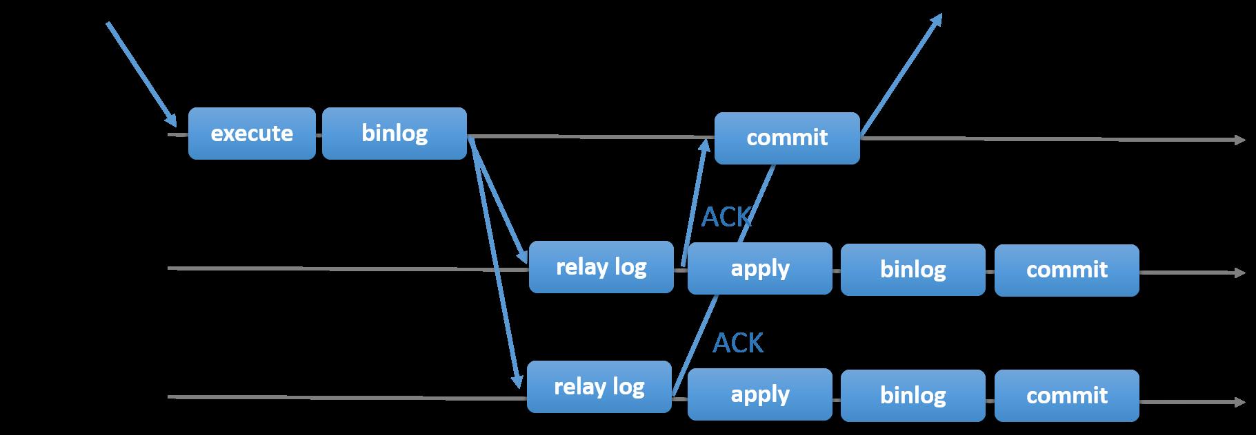 semisync-replication-diagram.png
