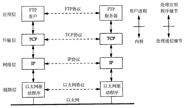 TCP/IP通信过程.png