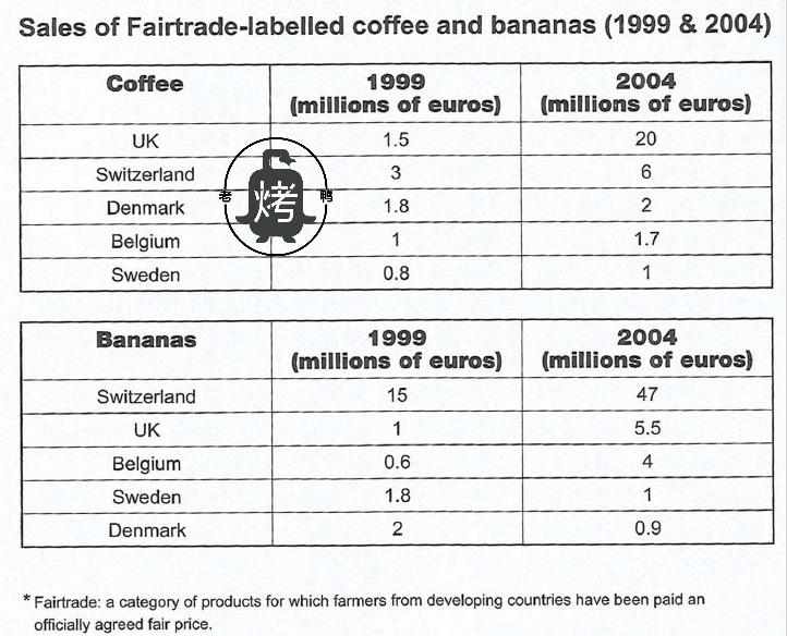 剑桥雅思10 Test 2写作Task 1考官范文解析 咖啡与香蕉销量