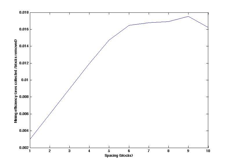 Spacing_vs_efficiency.jpg