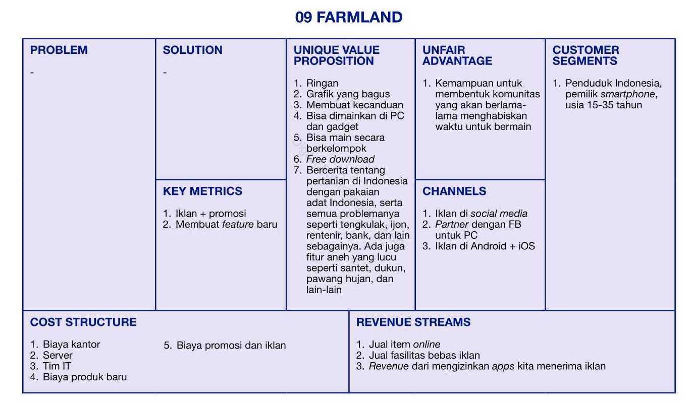 farmland startup bisnis canvas