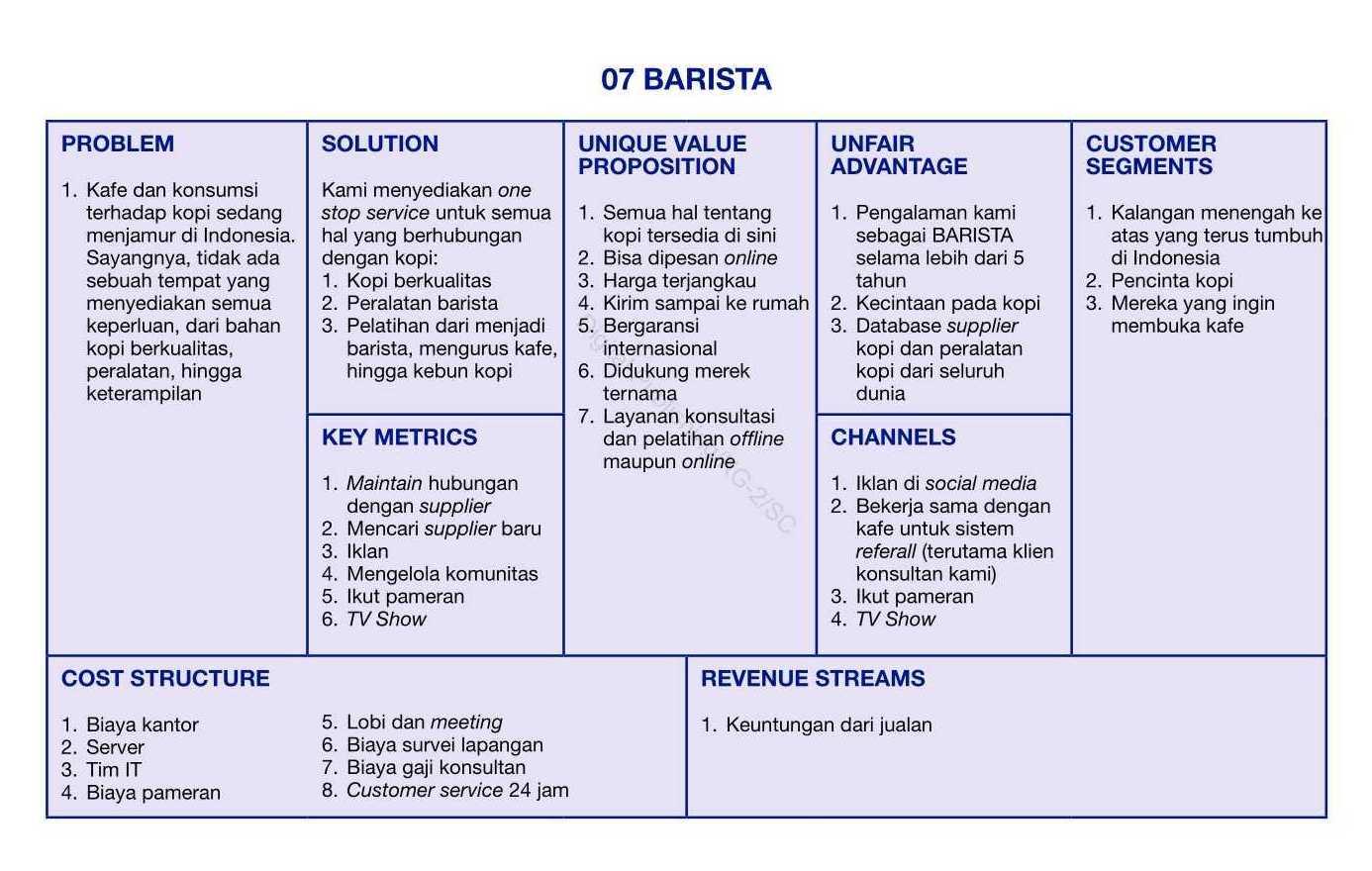 barista startup bisnis canvas