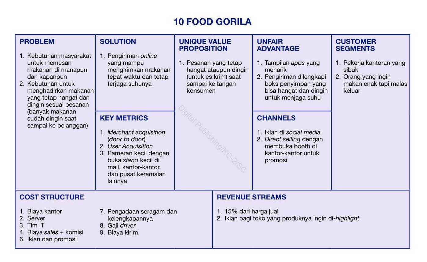 food gorila startup bisnis canvas