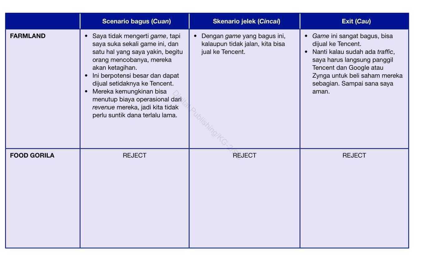 4 Analisa Rangkuman Pertimbangan Busines Canvas Startup