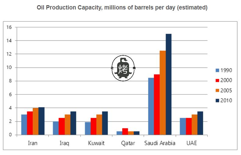 海湾国家石油生产能力-雅思写作柱状图bar chart-雅思小作文范文