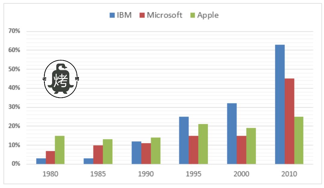 公司高级开发人员中男性比例-雅思写作柱状图bar chart-雅思小作文范文
