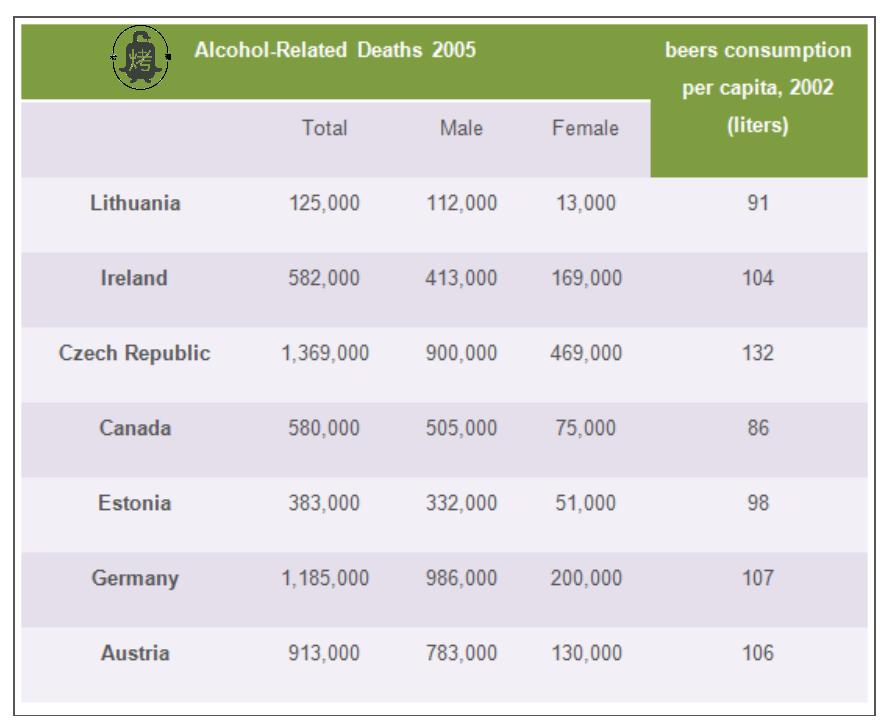 与酒精相关的死亡数量-雅思写作表格题table-雅思小作文范文