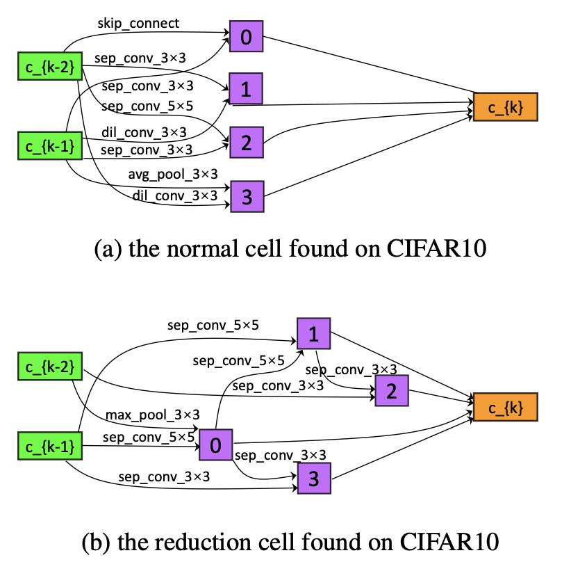 图2:在CIFAR-10上搜索出的cell结构