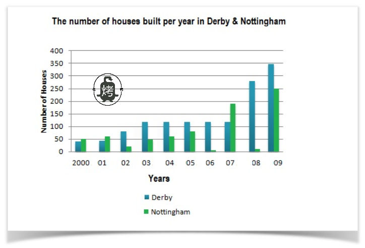 雅思小作文题目 两地每年修建房屋数量