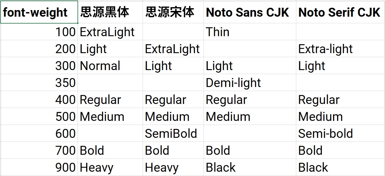 font-weight-between-the-source-han-and-noto.jpg
