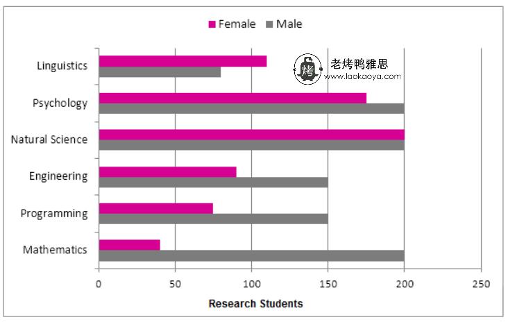 六个专业男女学生数量-雅思写作柱状图bar chart-雅思小作文范文