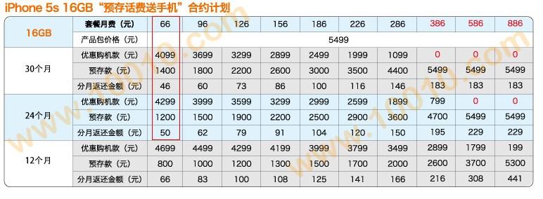 中国联通iphone5s合约机最低套餐