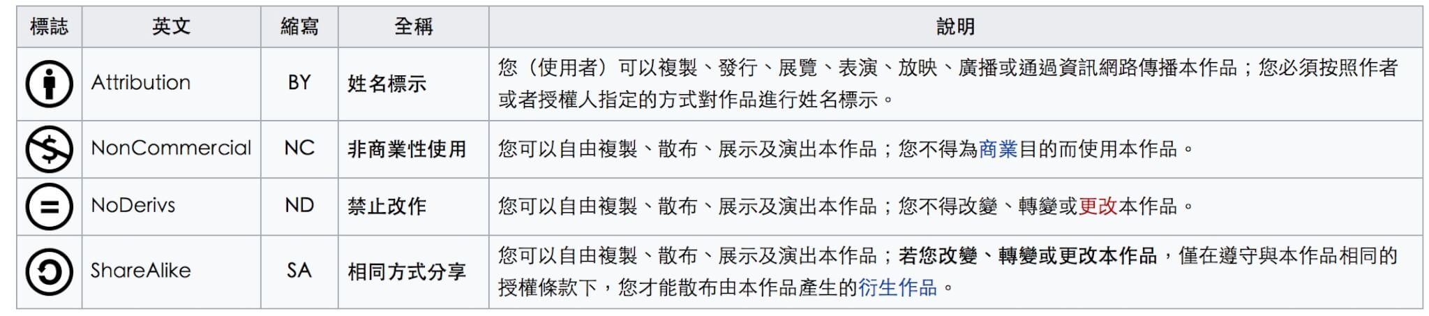保留部分权利的CC知识共享协议