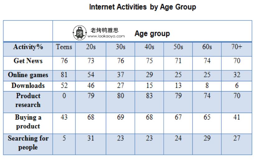 不同年龄段的互联网使用-雅思写作表格题table-雅思小作文范文 internet use by age group