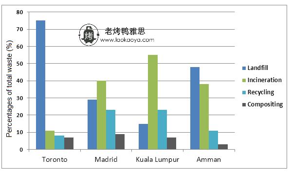垃圾处理方式-雅思写作柱状图bar chart-雅思小作文范文 different methods of waste disposal