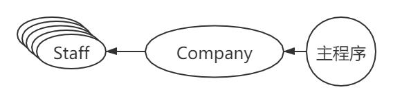 《C++课程设计:公司职员信息管理系统》实验报告