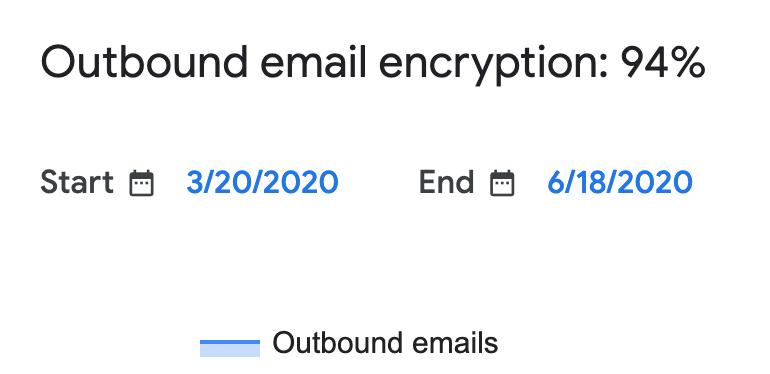 Gmail往来邮件加密比例:94%