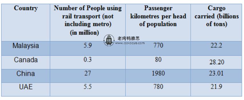 四个国家的轨道交通状况-雅思写作表格题table-雅思小作文范文 rail transport in four countries