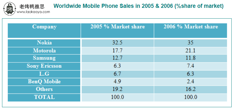 手机制造商市场份额-雅思写作表格题table-雅思小作文范文 market share of mobile phone manufacturers