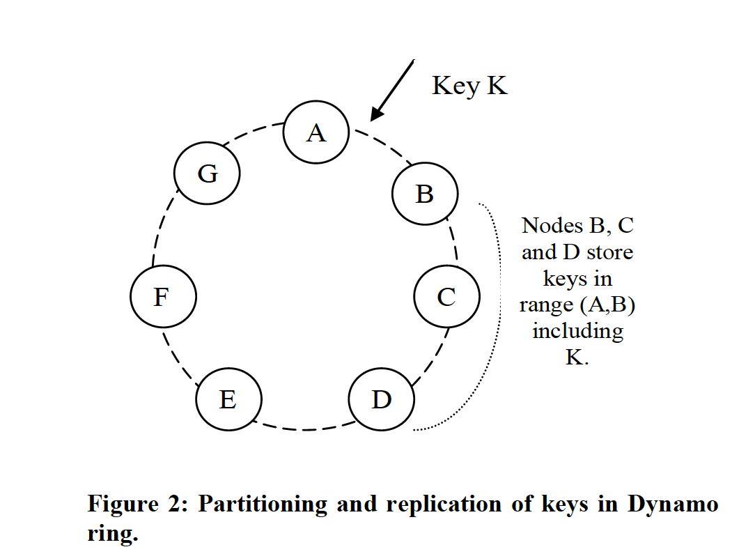 Dynamo 环中的键的分区和备份