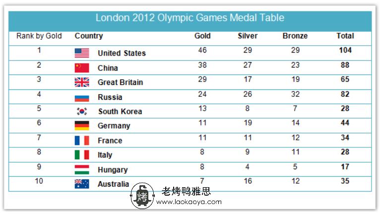 伦敦奥运会奖牌数量-雅思写作表格题table-雅思小作文范文 the number of medals