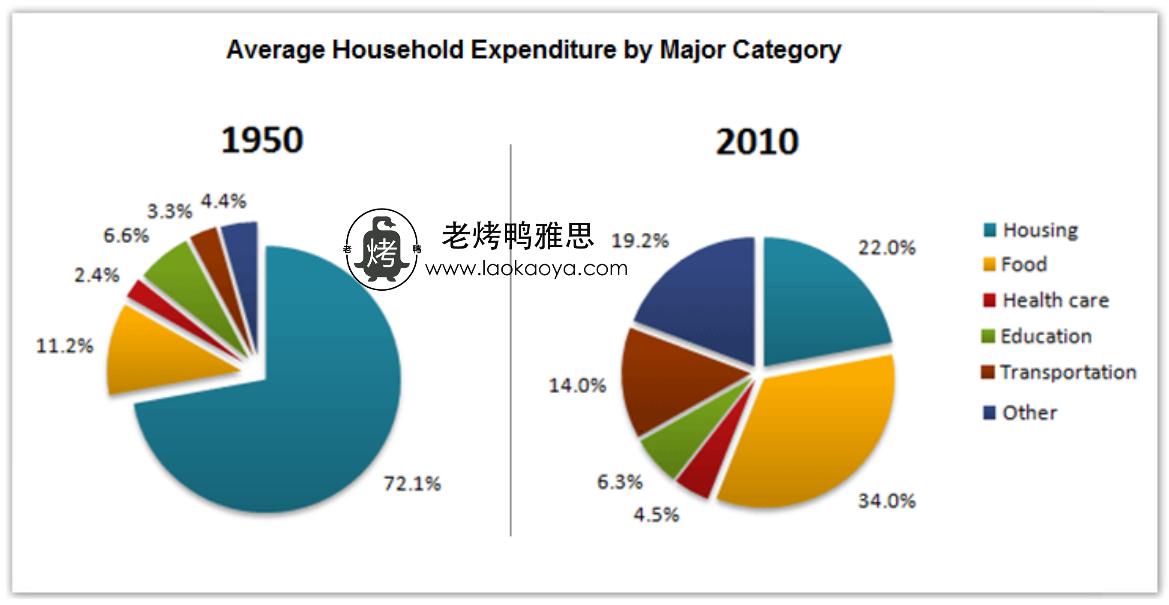 家庭开支-雅思写作饼状图pie chart-雅思小作文范文 average household expenditures