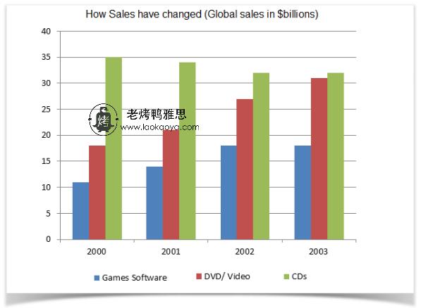 游戏软件全球销量-雅思写作柱状图bar chart-雅思小作文范文