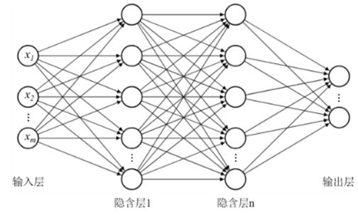 Fully connected neural network model