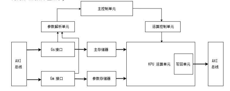 K210 KPU结构