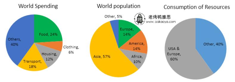 世界消费类别与人口分布-雅思写作饼状图pie chart-雅思小作文范文 world spending and consumption