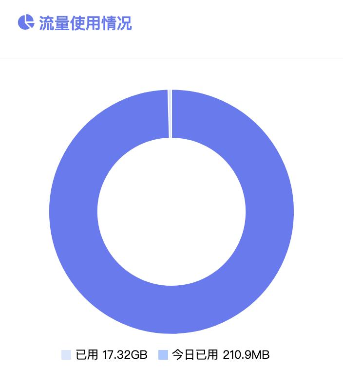加速哥每个月使用的V2ray流量